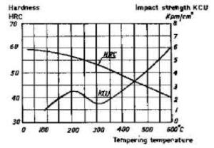 Steel Temper Chart